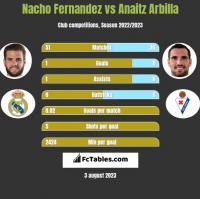 Nacho Fernandez vs Anaitz Arbilla h2h player stats
