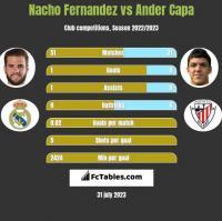 Nacho Fernandez vs Ander Capa h2h player stats