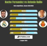 Nacho Fernandez vs Antonio Raillo h2h player stats