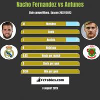 Nacho Fernandez vs Antunes h2h player stats