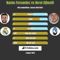 Nacho Fernandez vs Berat Djimsiti h2h player stats