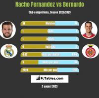 Nacho Fernandez vs Bernardo h2h player stats