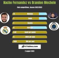 Nacho Fernandez vs Brandon Mechele h2h player stats