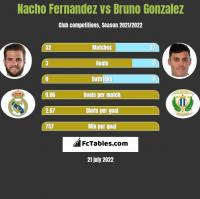 Nacho Fernandez vs Bruno Gonzalez h2h player stats