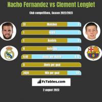 Nacho Fernandez vs Clement Lenglet h2h player stats