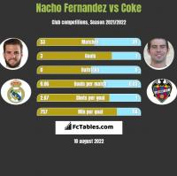 Nacho Fernandez vs Coke h2h player stats