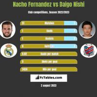 Nacho Fernandez vs Daigo Nishi h2h player stats