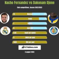Nacho Fernandez vs Dakonam Djene h2h player stats