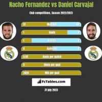 Nacho Fernandez vs Daniel Carvajal h2h player stats