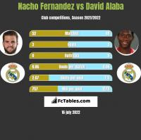 Nacho Fernandez vs David Alaba h2h player stats
