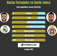 Nacho Fernandez vs David Junca h2h player stats