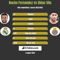Nacho Fernandez vs Didac Vila h2h player stats