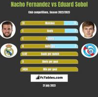 Nacho Fernandez vs Eduard Sobol h2h player stats