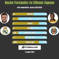 Nacho Fernandez vs Etienne Capoue h2h player stats