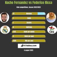 Nacho Fernandez vs Federico Ricca h2h player stats