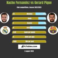 Nacho Fernandez vs Gerard Pique h2h player stats