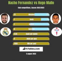 Nacho Fernandez vs Hugo Mallo h2h player stats