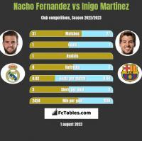 Nacho Fernandez vs Inigo Martinez h2h player stats