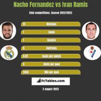 Nacho Fernandez vs Ivan Ramis h2h player stats