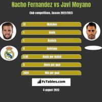 Nacho Fernandez vs Javi Moyano h2h player stats