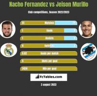 Nacho Fernandez vs Jeison Murillo h2h player stats