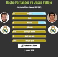 Nacho Fernandez vs Jesus Vallejo h2h player stats
