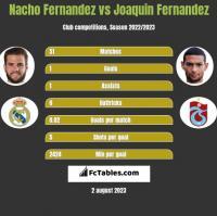 Nacho Fernandez vs Joaquin Fernandez h2h player stats