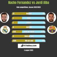 Nacho Fernandez vs Jordi Alba h2h player stats