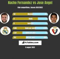 Nacho Fernandez vs Jose Angel h2h player stats