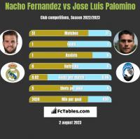 Nacho Fernandez vs Jose Luis Palomino h2h player stats