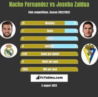 Nacho Fernandez vs Joseba Zaldua h2h player stats