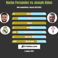 Nacho Fernandez vs Joseph Aidoo h2h player stats