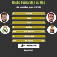 Nacho Fernandez vs Kiko h2h player stats