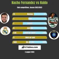 Nacho Fernandez vs Naldo h2h player stats