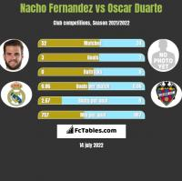Nacho Fernandez vs Oscar Duarte h2h player stats