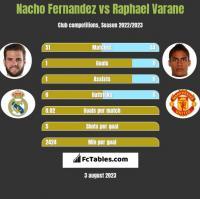 Nacho Fernandez vs Raphael Varane h2h player stats