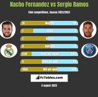 Nacho Fernandez vs Sergio Ramos h2h player stats