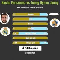 Nacho Fernandez vs Seung-Hyeon Jeong h2h player stats