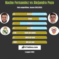 Nacho Fernandez vs Alejandro Pozo h2h player stats