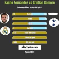 Nacho Fernandez vs Cristian Romero h2h player stats