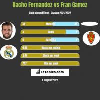 Nacho Fernandez vs Fran Gamez h2h player stats
