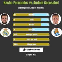 Nacho Fernandez vs Andoni Gorosabel h2h player stats
