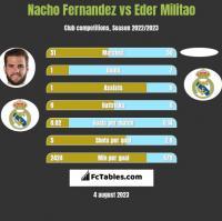Nacho Fernandez vs Eder Militao h2h player stats