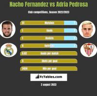 Nacho Fernandez vs Adria Pedrosa h2h player stats