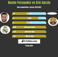 Nacho Fernandez vs Eric Garcia h2h player stats