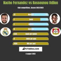 Nacho Fernandez vs Kossounou Odilon h2h player stats