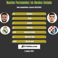 Nacho Fernandez vs Bosko Sutalo h2h player stats