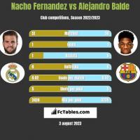 Nacho Fernandez vs Alejandro Balde h2h player stats