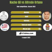 Nacho Gil vs Alfredo Ortuno h2h player stats