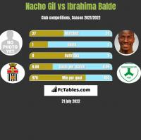 Nacho Gil vs Ibrahima Balde h2h player stats